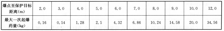 爆破点距保护对象不同距离处一段最大起爆药量表  表18-7