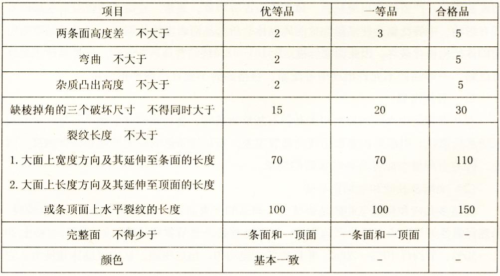 表2-5烧结普通砖外观质量