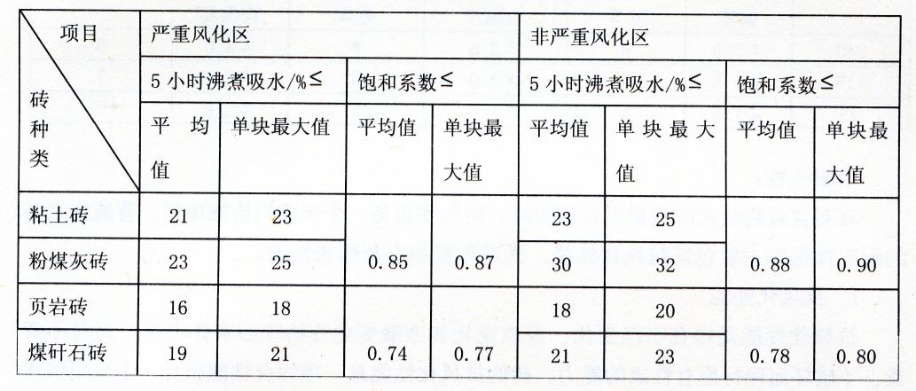 表2-6抗风化性能