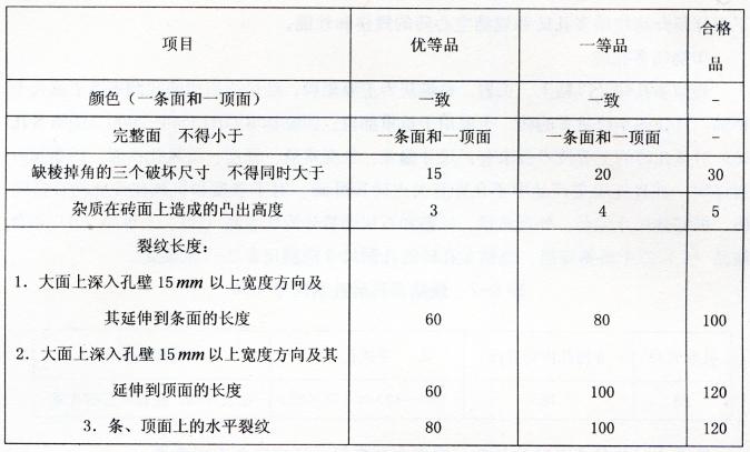 表2-9外观质量要求mm