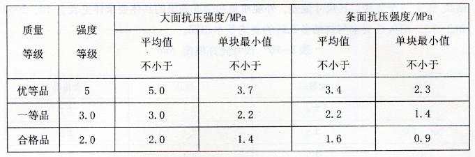 表2-12空心砖抗压强度