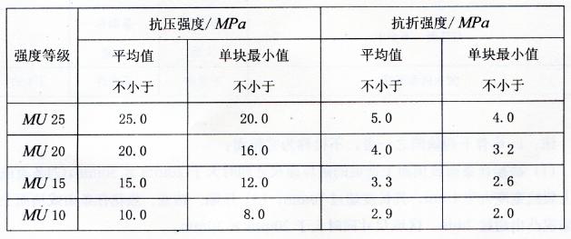 表2-13灰砂砖力学性能
