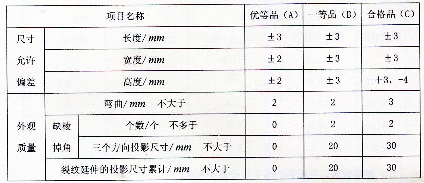 表2-15尺寸允许偏差和外观质量