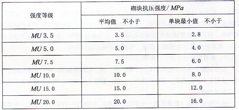 表2-16砌块强度等级