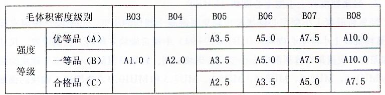 表2-20蒸压加气混凝土砌块的强度级别和体积密度级别