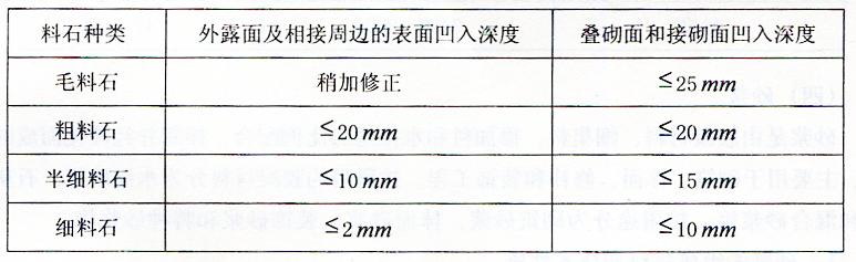 表2-21料石各面的加工要求