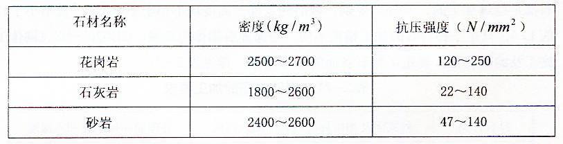表2-22石材的性能