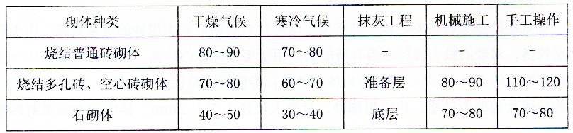 表2-24砂浆流动性参考表(沉入度)