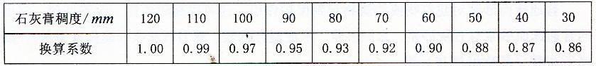 表2-26石灰膏不同稠度时的换算系数