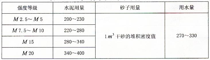 表2-27每立方米水泥砂浆中各材料用量
