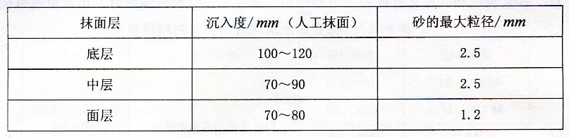 表2-28抹面砂浆流动性及骨料最大粒径
