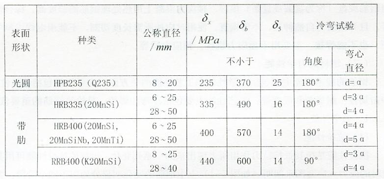 表2-30钢筋混凝土用热轧钢筋的力学性能与冷弯性能