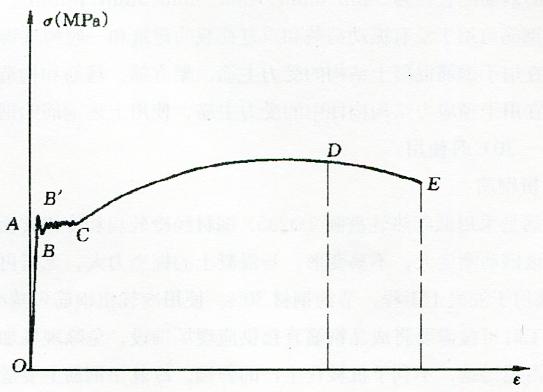 图2-1低碳钢受拉时的应力一应变曲线