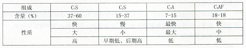 表2-31硅酸盐水泥的各矿物组成和含量