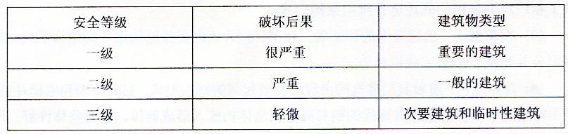 表2-36建筑结构的安全等级