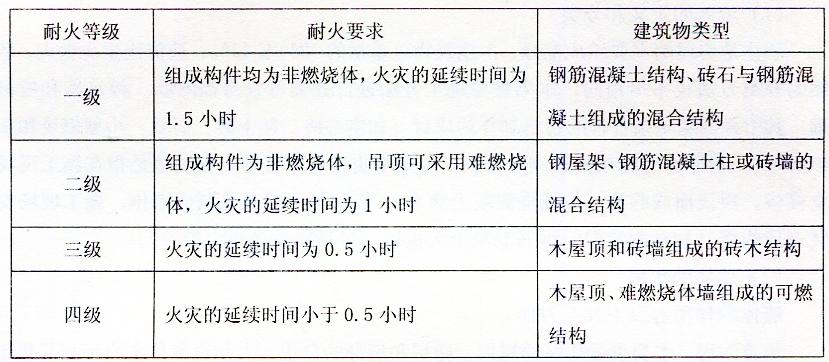 表2-37建筑结构的耐火等级