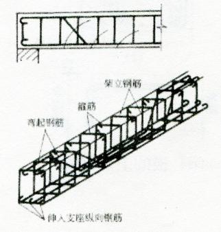 图2-2钢筋骨架