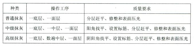表2-46抹灰分类表