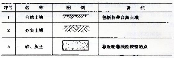 图2-11常用建筑材料图例