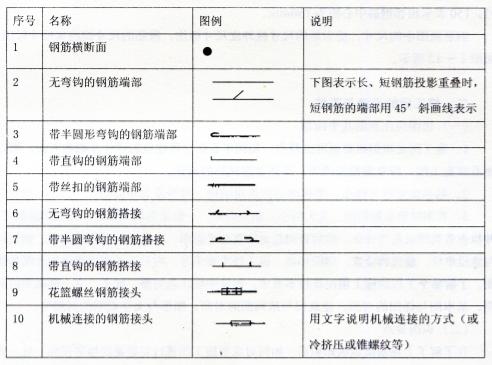 表2-50 —般钢筋图例