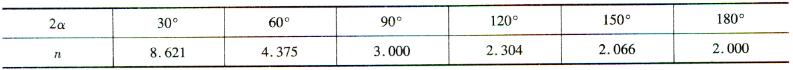 无铰拱n与2a的关系 表2-1