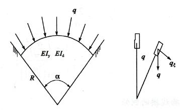 图2-3镜像荷载作用下的圆拱弧的侧倾