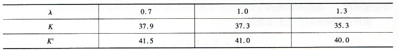 固端抛物线拱与圆弧拱的侧倾临界系数的对比表2-4
