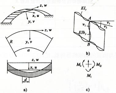图2-4组拼拱的倾斜