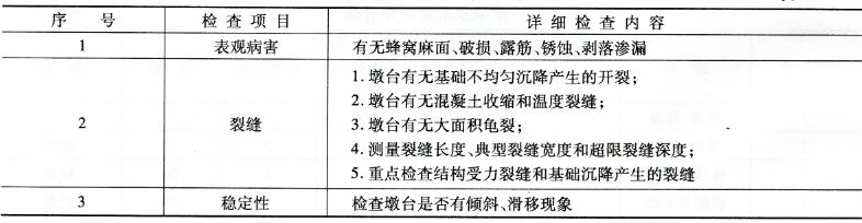 墩台外观质量详细检查内容 表3-4
