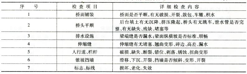 桥面系及附属设施详细检查内容  表3-5