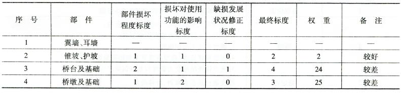 桥梁技术状况评分表  表3-6