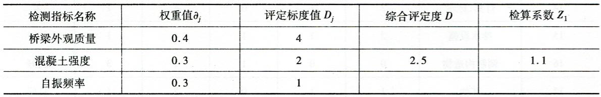 承载力检算系数A计算表表3-7