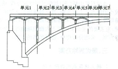 图5-3纵向分区示意