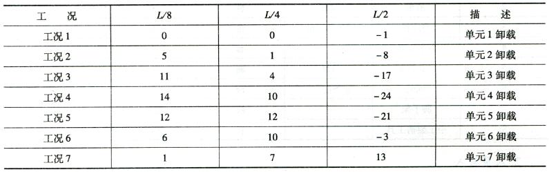 方案a关键截面竖向变形表5-1