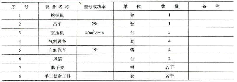 仪器设备 表5-3