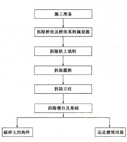 图5-4 拆除顺序框图