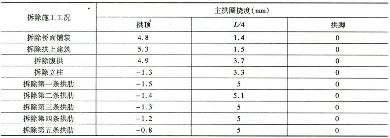 挠度控制指标表6-1