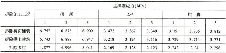 应力控制指标 表6-2