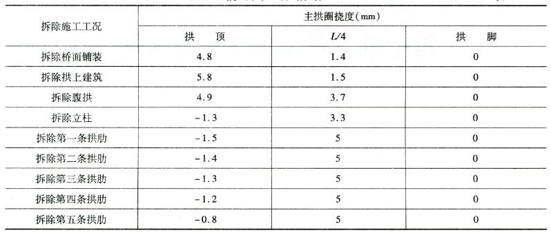 挠度控制指标表6-3