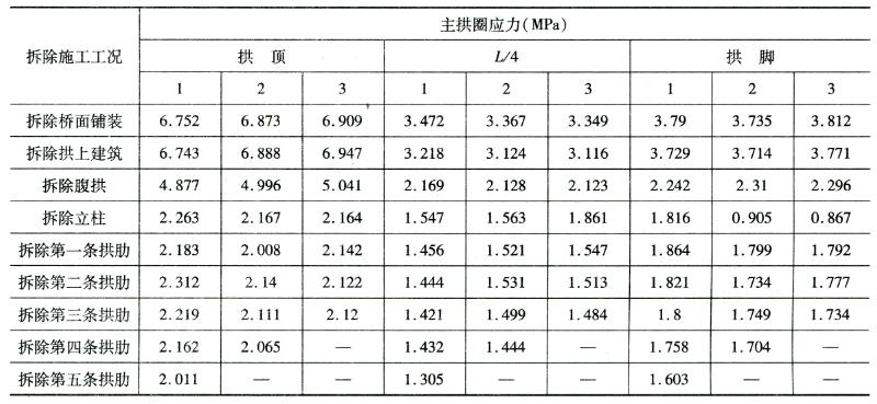 应力控制指标 表6-4