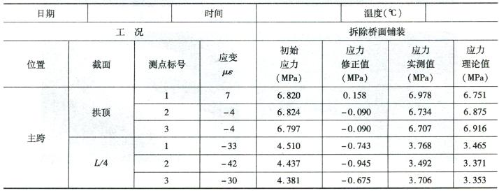 拆除桥面铺装施工过程应力监控 表:7-4