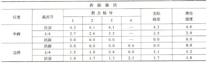 拆除腹拱施工过程挠度監控表7-7