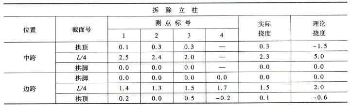 拆除立柱施工过程挠度监控表7-9