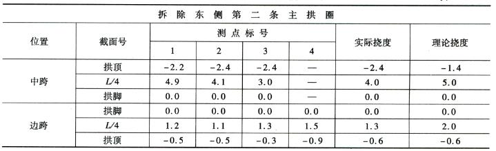 拆除第二条主拱圈施工过程挠度监控 表7-13