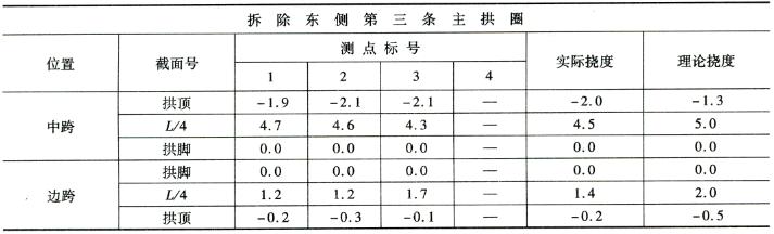 拆除第三条主拱圈施工过程挠度监控 表7-15