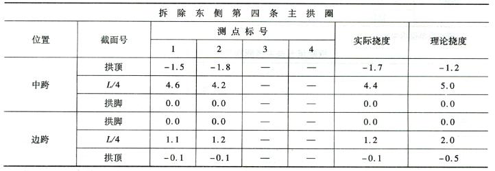 拆除第四条主拱圈施工过程挠度监控表7-17