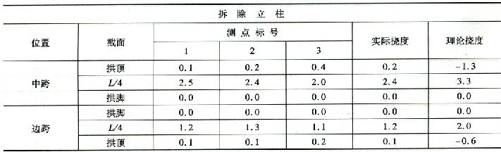 拆除立柱施工过程挠度监控 表7-27