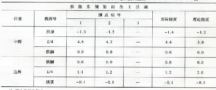 拆除第四条主拱圈施工过程挠度监控 表 7-35