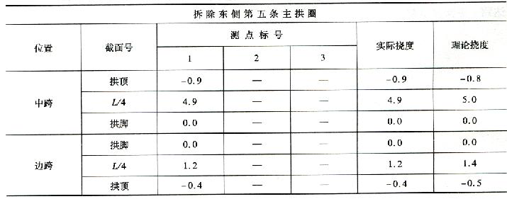 拆除第五条主拱圈施工过程挠度监控表 7-37