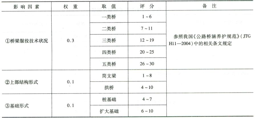 桥梁易损性指数各因素权重及赋值表8-3